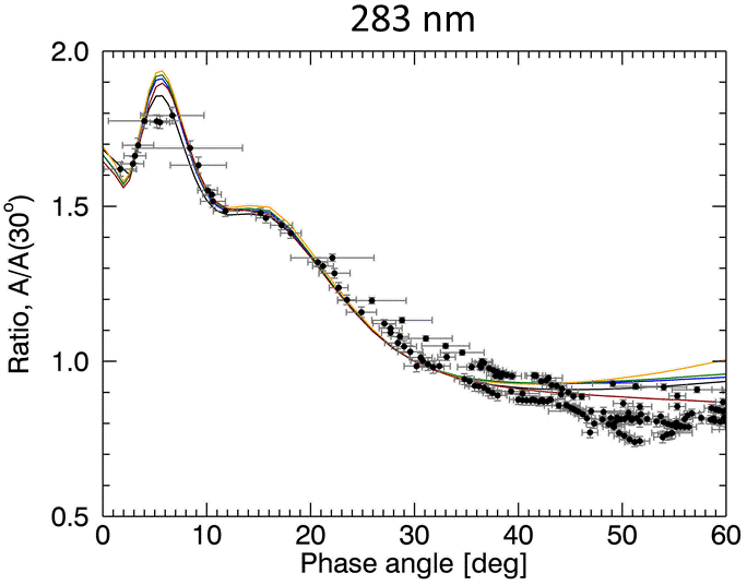 Phase angle dependence of observed and modeled albedo at 283 nm